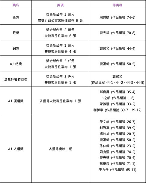 潛艇安捷攝影航旅得獎名單_新